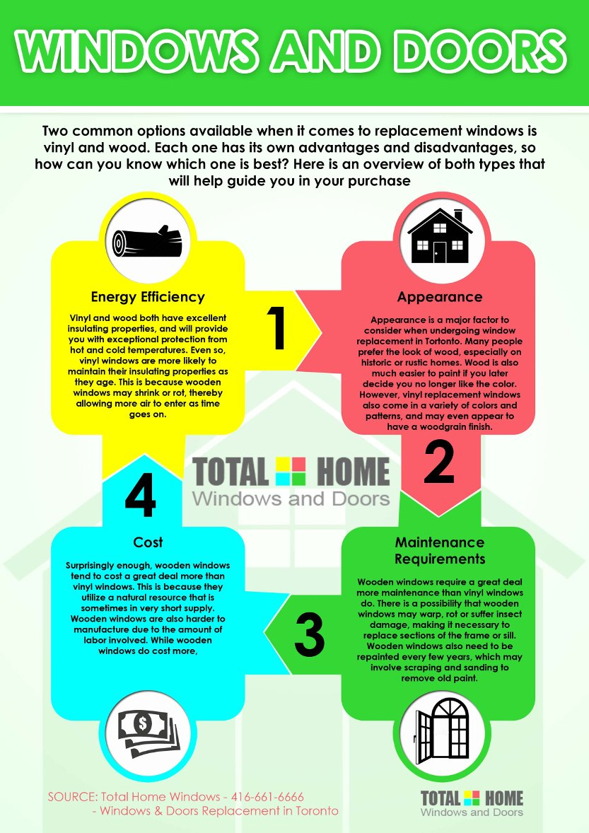 Window Buying Guide - Infographic